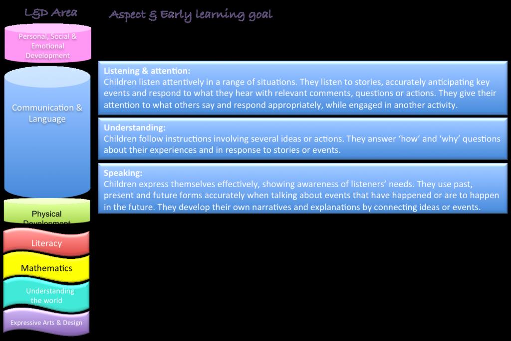C&L overview diagram